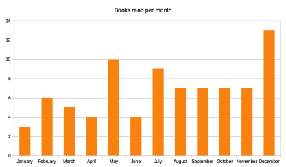 books_read_per_month